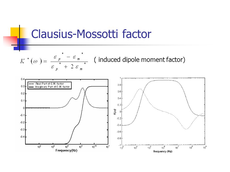 Clausius-Mossotti factor ( induced dipole moment factor)
