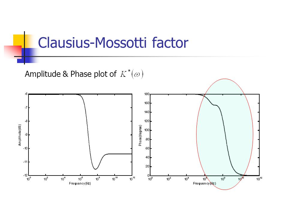 Clausius-Mossotti factor Amplitude & Phase plot of