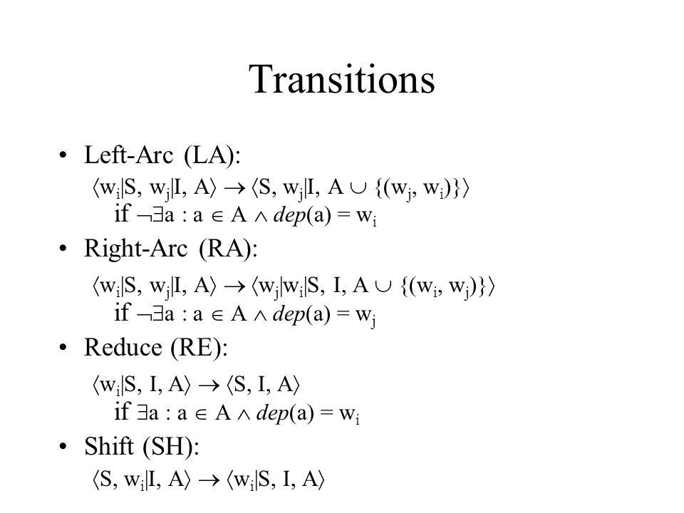 Transitions Left-Arc (LA):  w i |S, w j |I, A    S, w j |I, A  {(w j, w i )}  if  a : a  A  dep(a) = w i Right-Arc (RA):  w i |S, w j |I, A    w j |w i |S, I, A  {(w i, w j )}  if  a : a  A  dep(a) = w j Reduce (RE):  w i |S, I, A    S, I, A  if  a : a  A  dep(a) = w i Shift (SH):  S, w i |I, A    w i |S, I, A 