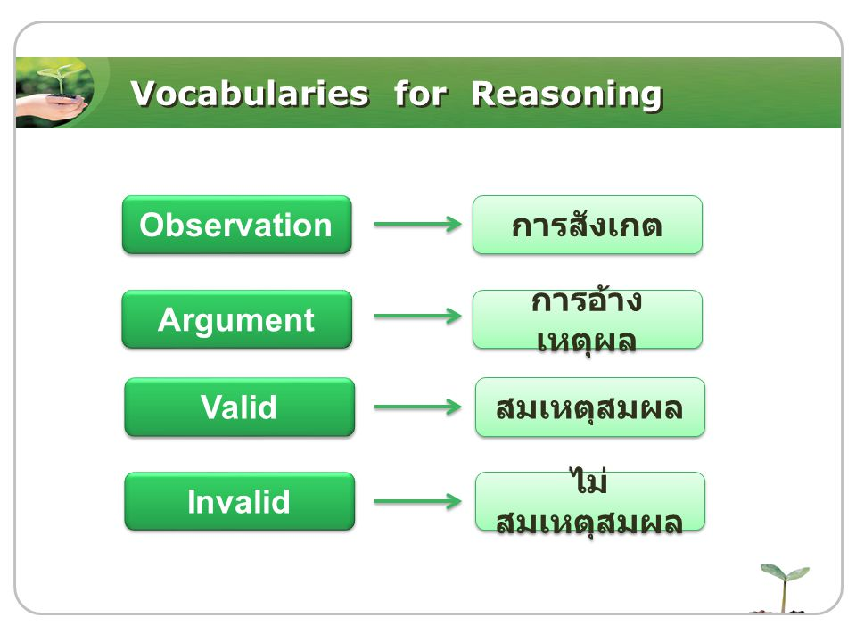 Vocabularies for Reasoning Observation Argument Valid Invalid การสังเกต การอ้าง เหตุผล สมเหตุสมผล ไม่ สมเหตุสมผล