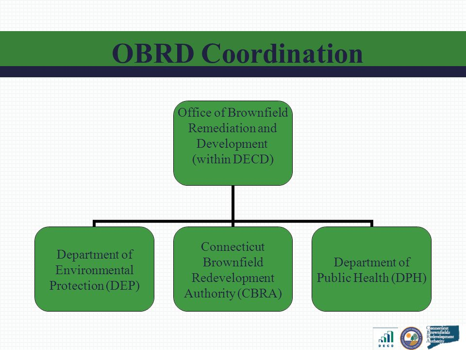 Office of Brownfield Remediation and Development (within DECD) Department of Environmental Protection (DEP) Connecticut Brownfield Redevelopment Authority (CBRA) Department of Public Health (DPH) OBRD Coordination