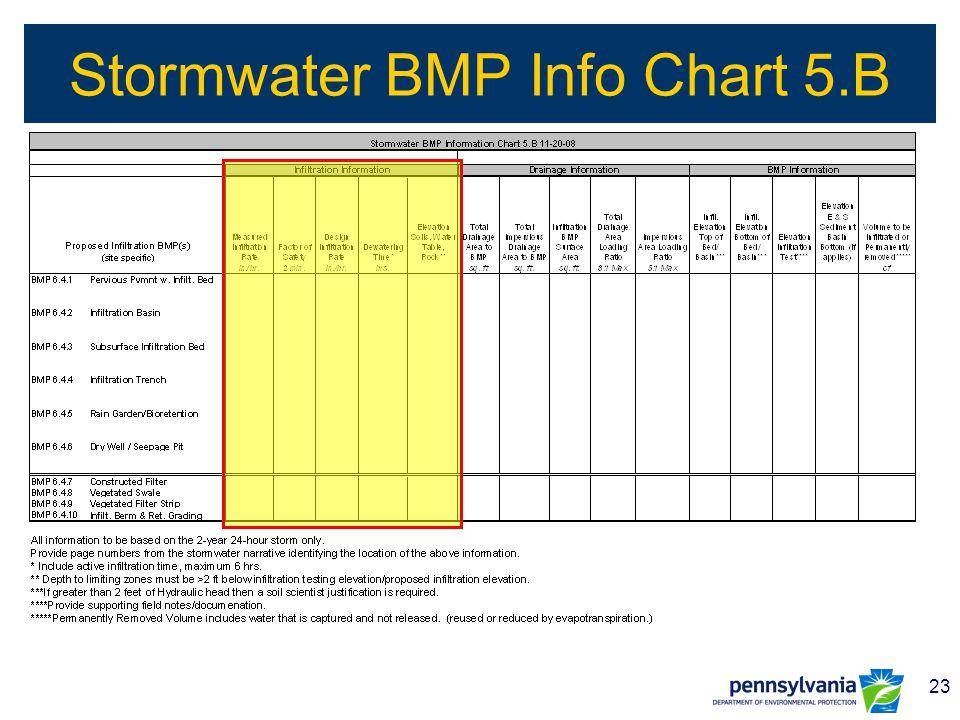 23 Stormwater BMP Info Chart 5.B