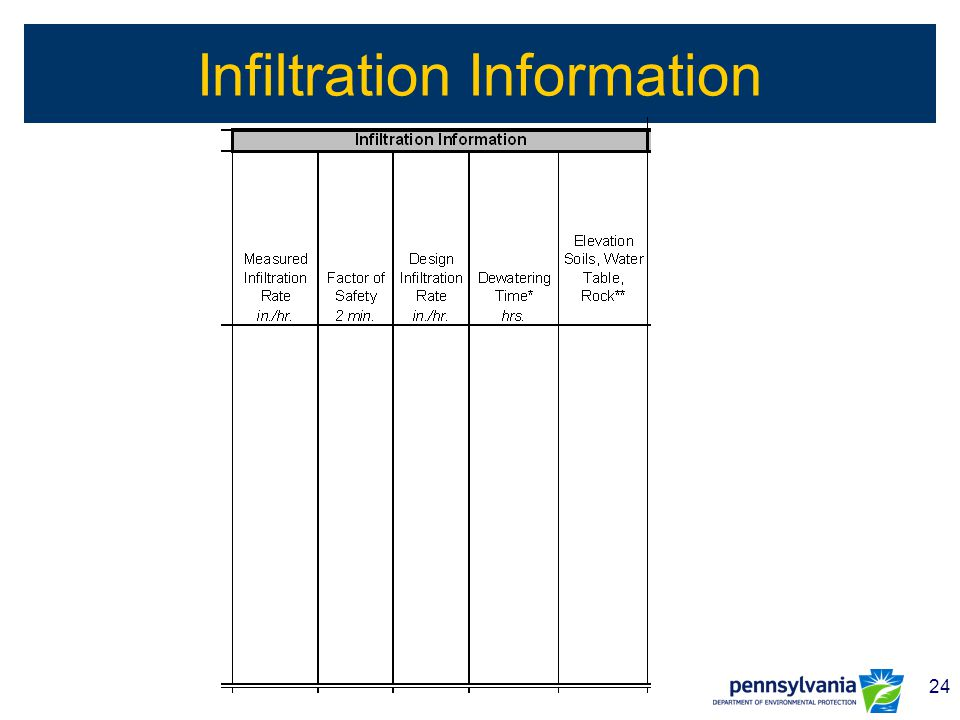24 Infiltration Information