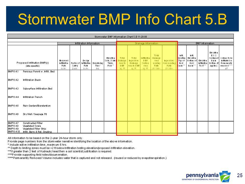25 Stormwater BMP Info Chart 5.B