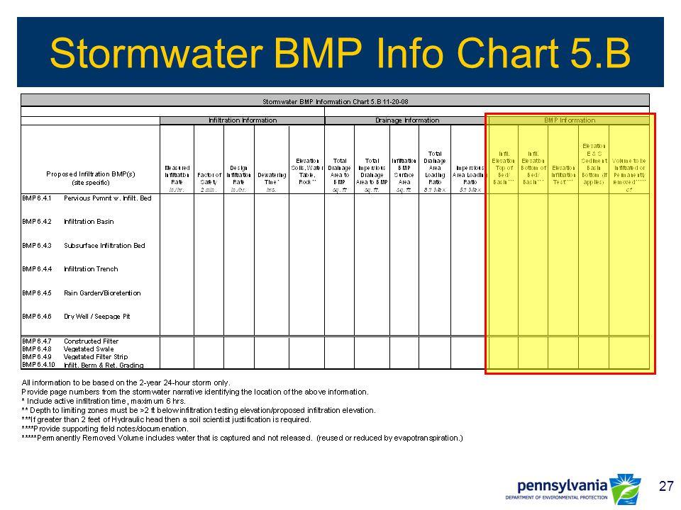 27 Stormwater BMP Info Chart 5.B