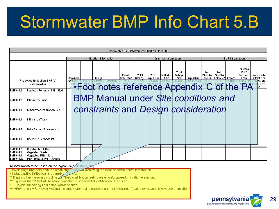 29 Stormwater BMP Info Chart 5.B Foot notes reference Appendix C of the PA BMP Manual under Site conditions and constraints and Design consideration