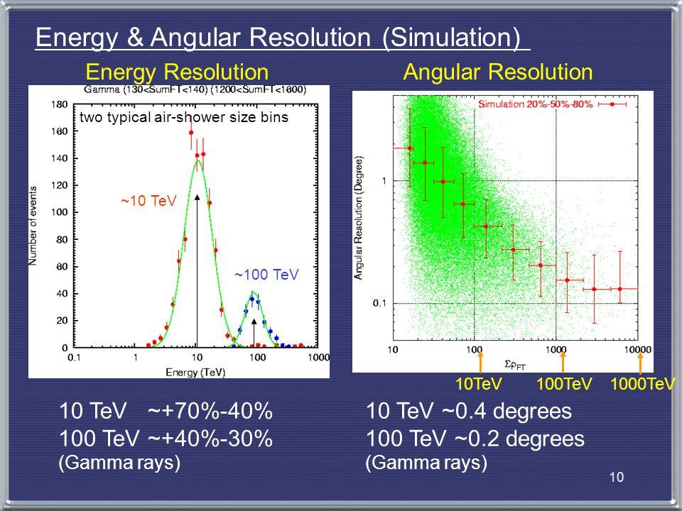 11  N PE ~100TeV  N PE ~10TeV Muon Number vs.