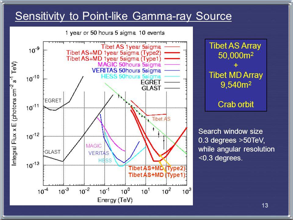 14 4.Outlook Tibet AS+MD ~100 TeV HESS ~200 GeV Location30N-90E23S-16E F.O.V.