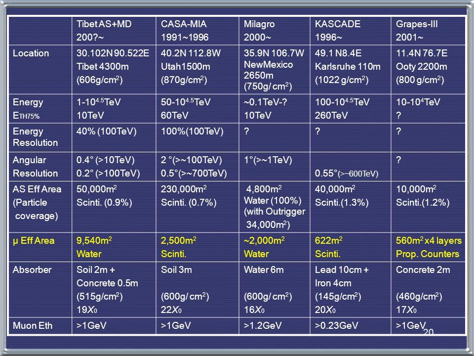 20 Tibet AS+MD 200?~ CASA-MIA 1991~1996 Milagro 2000~ KASCADE 1996~ Grapes-III 2001~ Location30.102N 90.522E Tibet 4300m (606g/cm 2 ) 40.2N 112.8W Utah1500m (870g/cm 2 ) 35.9N 106.7W NewMexico 2650m (750g/ cm 2 ) 49.1 N8.4E Karlsruhe 110m (1022 g/cm 2 ) 11.4N 76.7E Ooty 2200m (800 g/cm 2 ) Energy E TH75% 1-10 4.5 TeV 10TeV 50-10 4.5 TeV 60TeV ~0.1TeV-.