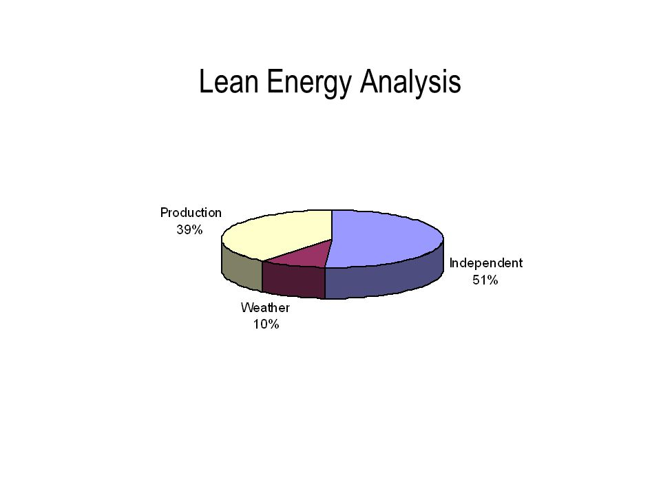 Lean Energy Analysis  Quick but accurate disaggregation of energy use: –Quantifies non-value added energy –Helps identify savings opportunities –Provides an accurate baseline for measuring the effectiveness of energy management efforts over time.