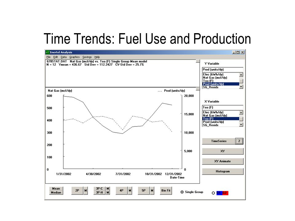 Time Trends: Fuel Use and Production
