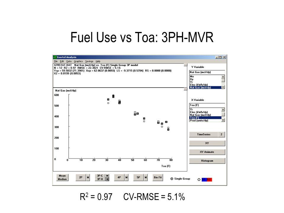 Fuel Use vs Toa: 3PH-MVR R 2 = 0.97 CV-RMSE = 5.1%