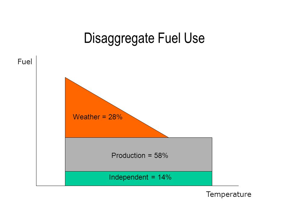 Disaggregate Fuel Use Weather = 28% Production = 58% Independent = 14% Temperature Fuel