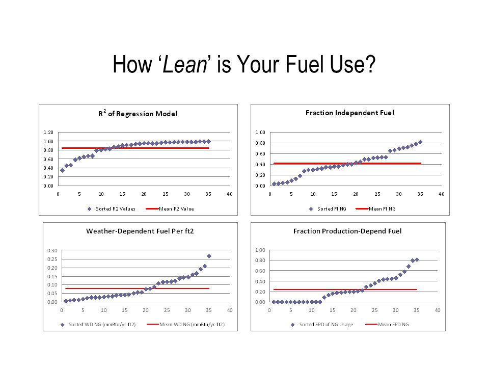 How ' Lean ' is Your Fuel Use?