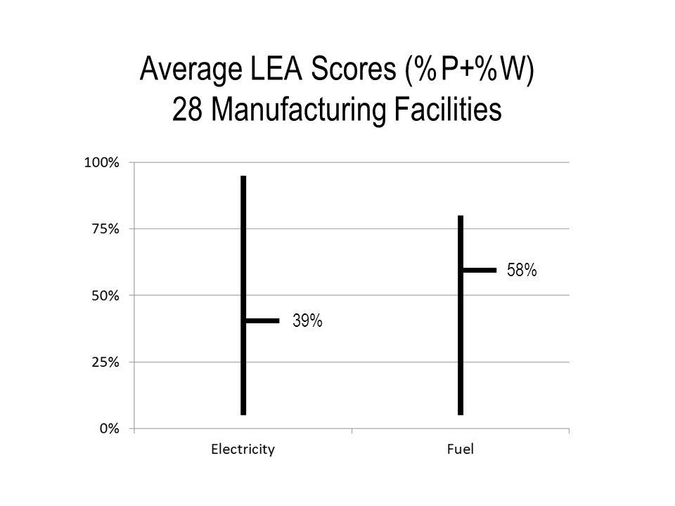 Average LEA Scores (%P+%W) 28 Manufacturing Facilities 39% 58%