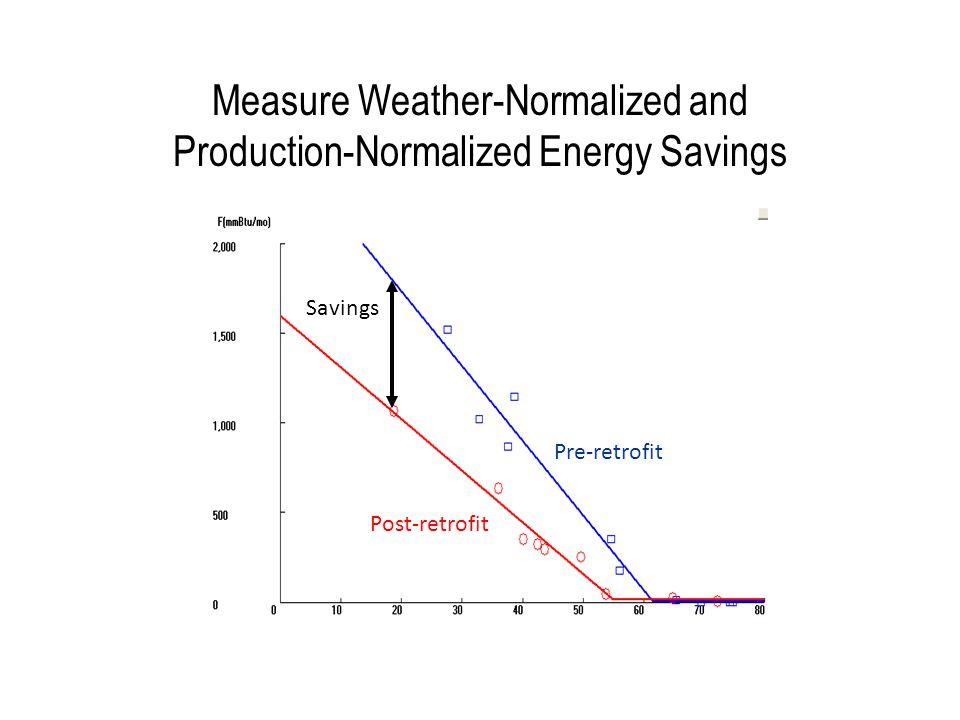 Measure Weather-Normalized and Production-Normalized Energy Savings Pre-retrofit Post-retrofit Savings