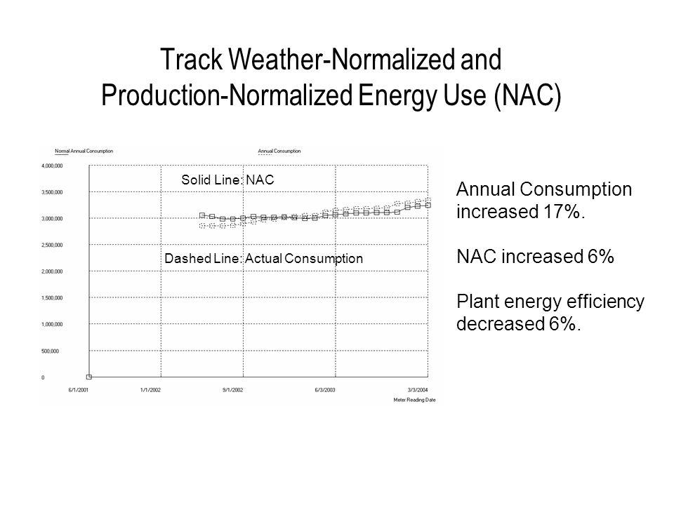 Track Weather-Normalized and Production-Normalized Energy Use (NAC) Annual Consumption increased 17%. NAC increased 6% Plant energy efficiency decreas