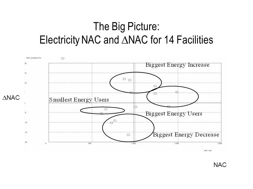 The Big Picture: Electricity NAC and  NAC for 14 Facilities  NAC NAC