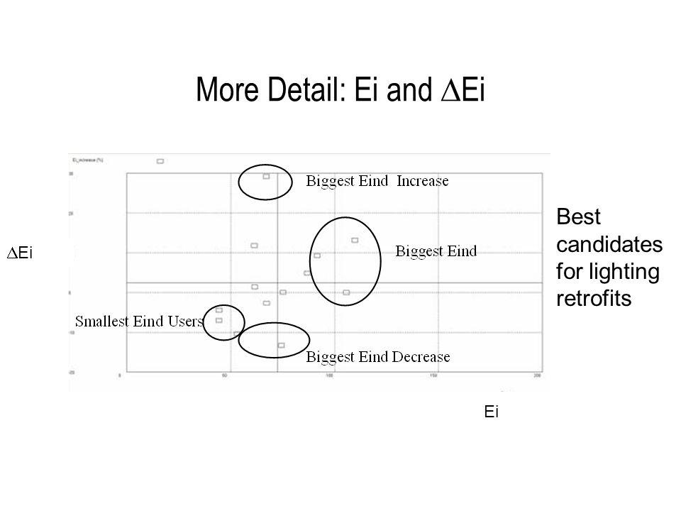 More Detail: Ei and  Ei Best candidates for lighting retrofits  Ei Ei