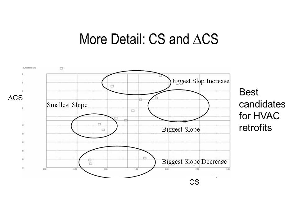 More Detail: CS and  CS Best candidates for HVAC retrofits  CS CS