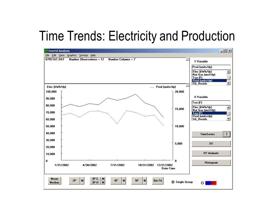 Electricity vs Toa: 3PC R 2 = 0.67 CV-RMSE = 6.4%