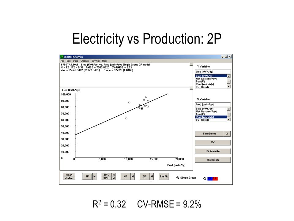 Electricity vs Toa: 3PC-MVR R2 = 0.82 CV-RMSE = 5.1%