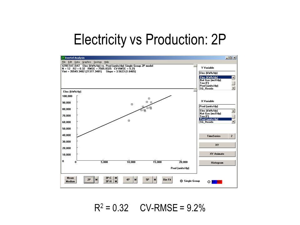 Electricity vs Production: 2P R 2 = 0.32 CV-RMSE = 9.2%