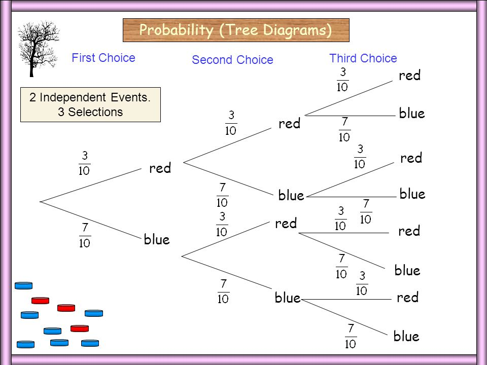 3 Dep/Blank/2 3 Dep/Blank Probability (Tree Diagrams) First Choice Second Choice 3 Dependent Events
