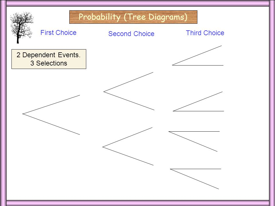 3 Dep/3 Select/Blank 3 Dep/3 Select Probability (Tree Diagrams) red First Choice Second Choice red blue 2 Dependent Events.