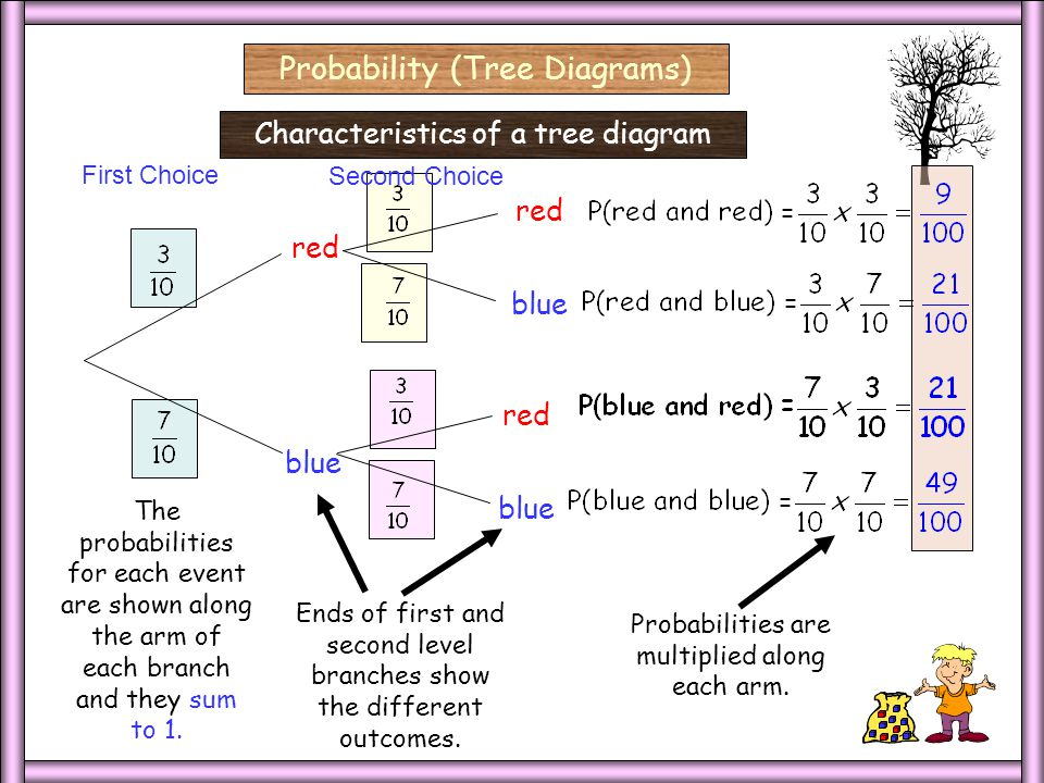 Independent red blue First Choice Second Choice red blue red blue Tree diagrams can be used to help solve problems involving both dependent and independent events.