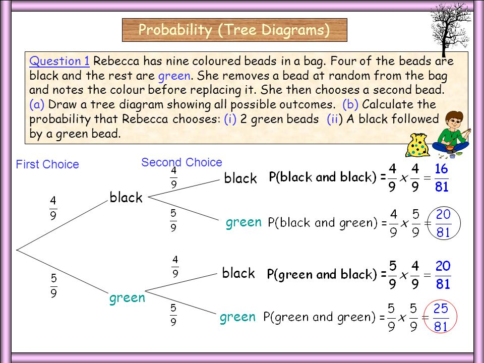 Characteristics Probability (Tree Diagrams) The probabilities for each event are shown along the arm of each branch and they sum to 1.