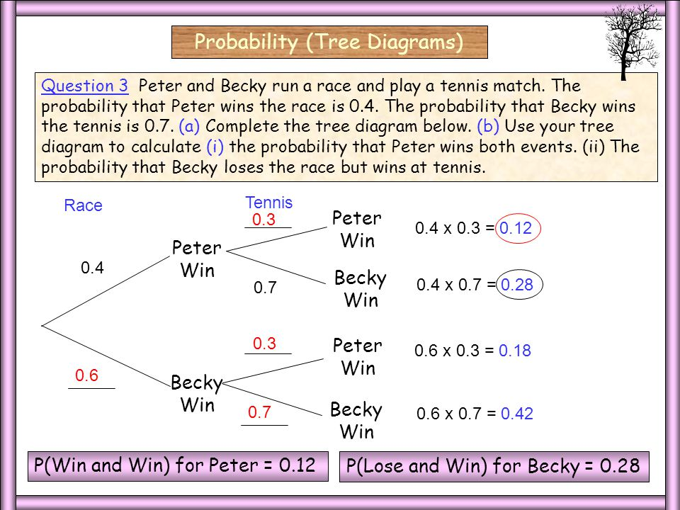 3 Ind/3 Select Probability (Tree Diagrams) red First Choice Second Choice red blue 2 Independent Events.