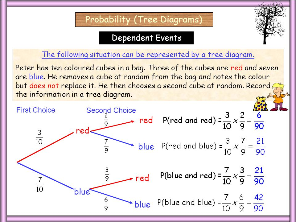 Dependent red blue First Choice Second Choice red blue red blue The following situation can be represented by a tree diagram.
