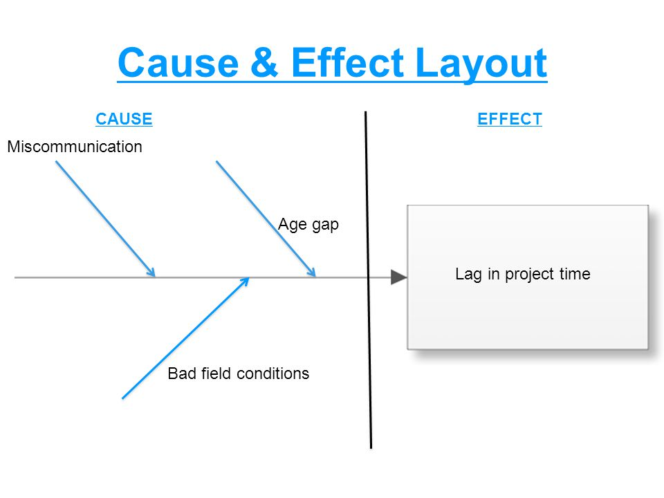 Cause & Effect Layout Lag in project time Miscommunication Age gap Bad field conditions CAUSEEFFECT