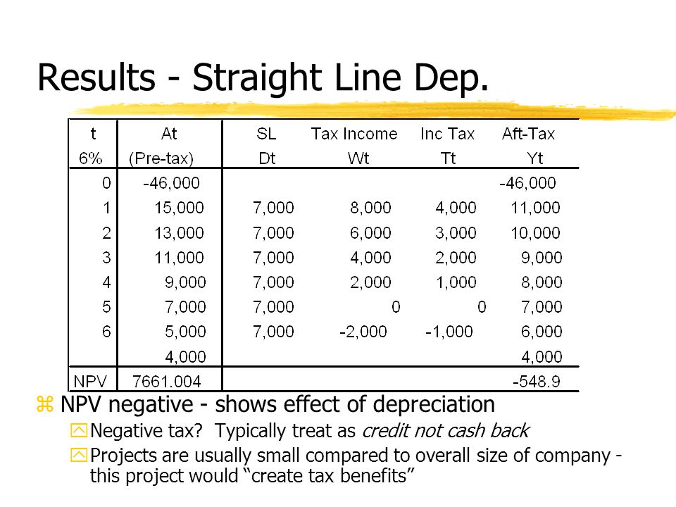 Results - Straight Line Dep. zNPV negative - shows effect of depreciation yNegative tax.