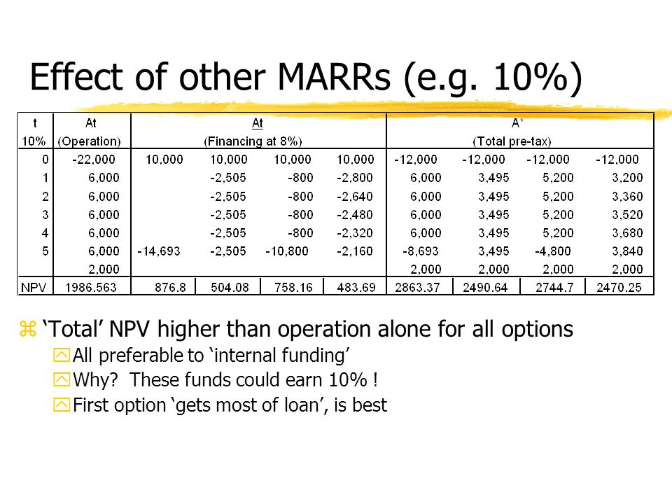 Effect of other MARRs (e.g.