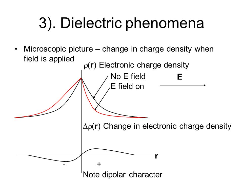 Point charge near LIH dielectric block contrasting E field patterns conductor dielectric note dielectric distorted outside but radial inside