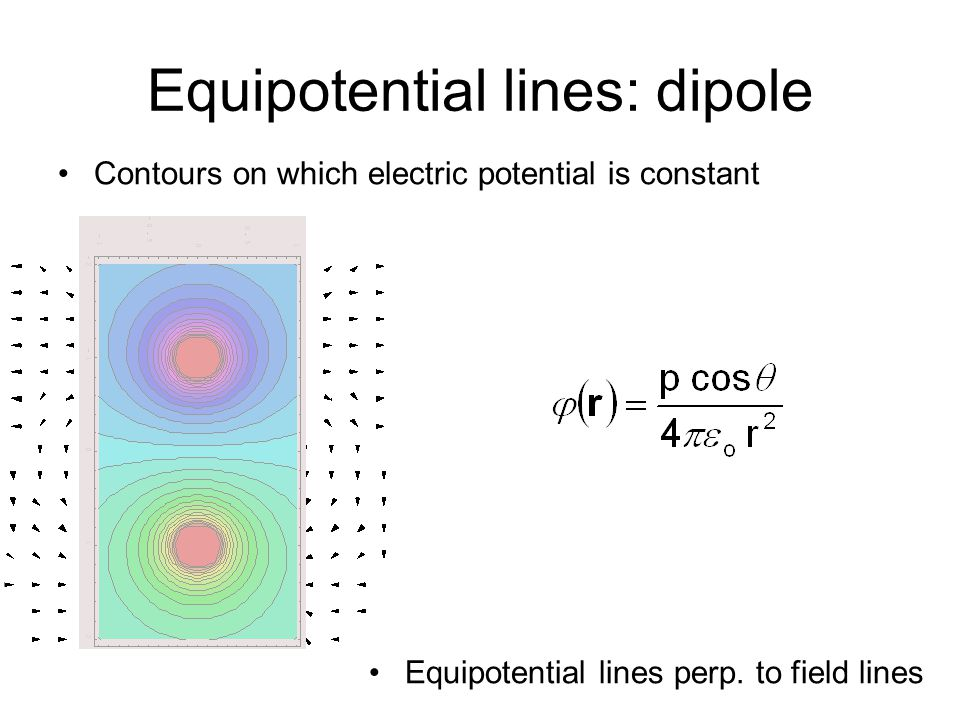Boundary conditions on D We know that Absence of free charges at boundary D 1 cos  1 S – D 2 cos  2 S = 0 D 1 cos  1 = D 2 cos  2 D 1 ┴ = D 2 ┴ Perpendicular component of D is continuous Presence of free charges at boundary D 1 cos  1 S – D 2 cos  2 S = S  f D 1 ┴ = D 2 ┴ +  f Discontinuity in perpendicular component of D is free charge areal density 1 2 (E1,D1)(E1,D1) (E2,D2)(E2,D2) 22 11 S