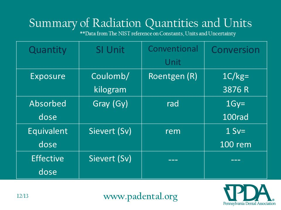 www.padental.org 12/13 Summary of Radiation Quantities and Units **Data from The NIST reference on Constants, Units and Uncertainty QuantitySI Unit Conventional Unit Conversion ExposureCoulomb/ kilogram Roentgen (R)1C/kg= 3876 R Absorbed dose Gray (Gy)rad1Gy= 100rad Equivalent dose Sievert (Sv)rem1 Sv= 100 rem Effective dose Sievert (Sv) ---