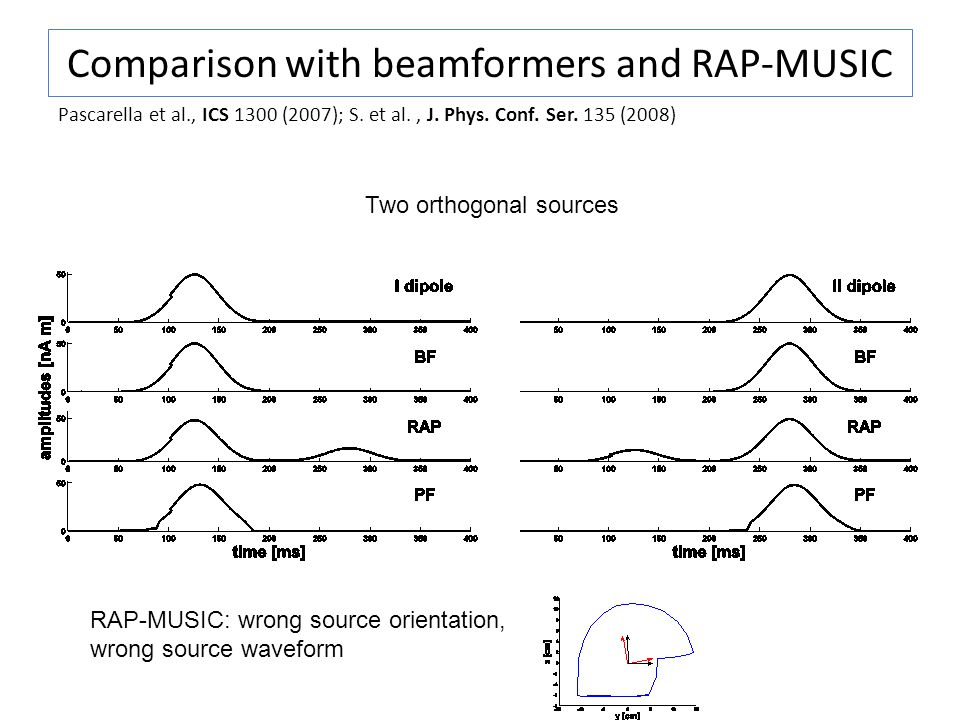Comparison with beamformers and RAP-MUSIC Pascarella et al., ICS 1300 (2007); S.
