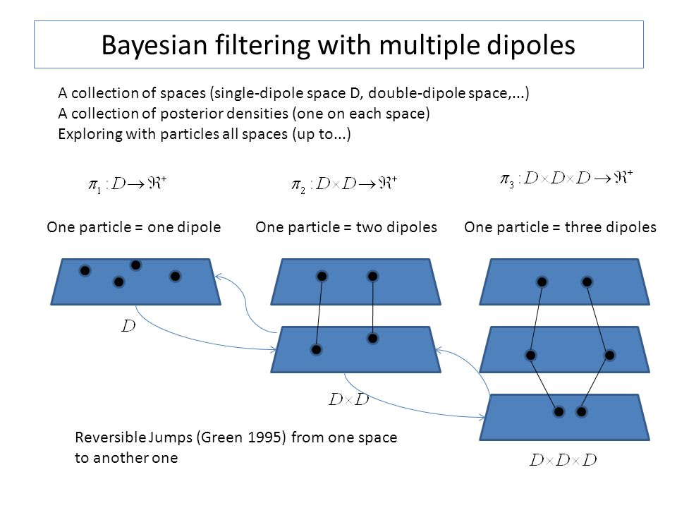 Bayesian filtering with multiple dipoles A collection of spaces (single-dipole space D, double-dipole space,...) A collection of posterior densities (one on each space) Exploring with particles all spaces (up to...) One particle = one dipoleOne particle = two dipolesOne particle = three dipoles Reversible Jumps (Green 1995) from one space to another one