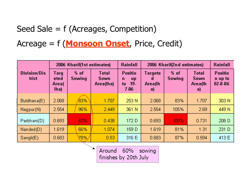 Seed Sale = f (Acreages, Competition) Acreage = f (Monsoon Onset, Price, Credit) Around 60% sowing finishes by 20th July