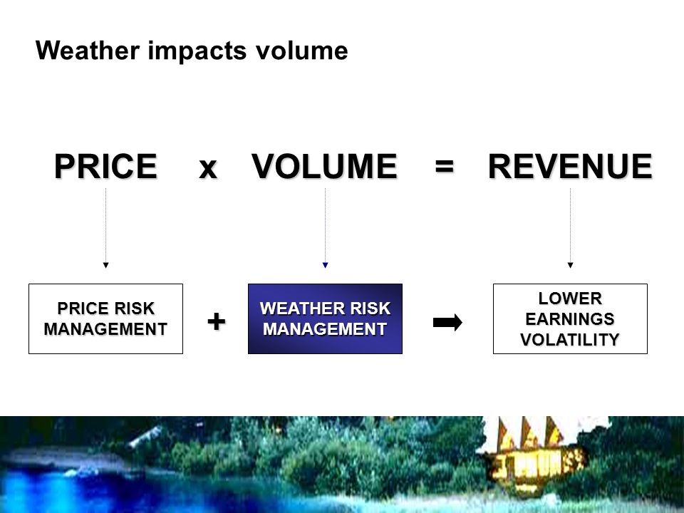 PRICEVOLUMEREVENUEx= PRICE RISK MANAGEMENT WEATHER RISK MANAGEMENT LOWER EARNINGS VOLATILITY + Weather impacts volume