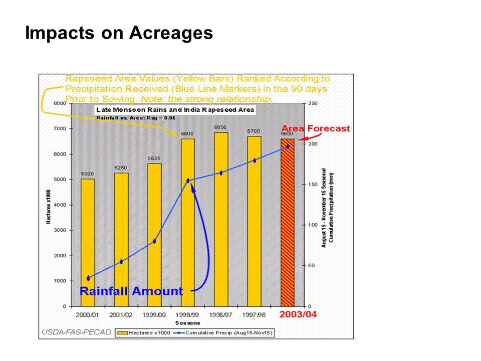Impacts on Acreages
