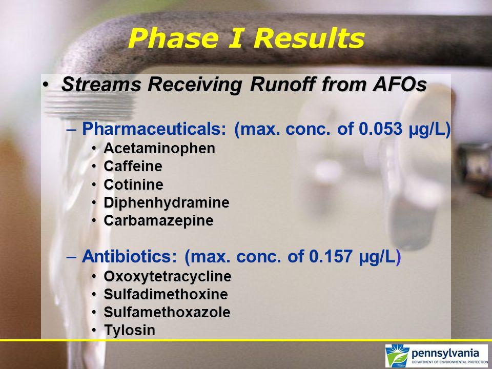 Streams Receiving Runoff from AFOsStreams Receiving Runoff from AFOs –Pharmaceuticals: (max. conc. of 0.053 μg/L) AcetaminophenAcetaminophen CaffeineC