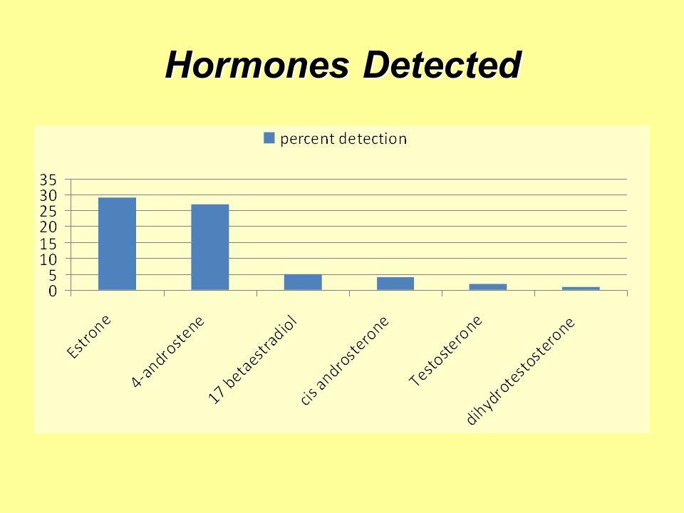 Hormones Detected