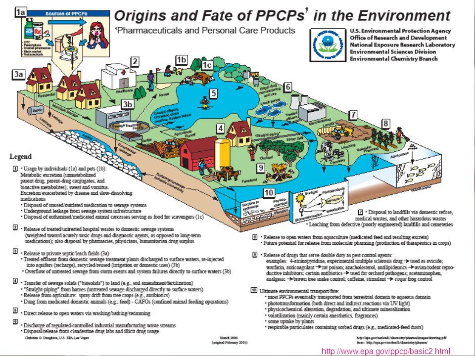 http://www.epa.gov/ppcp/basic2.html