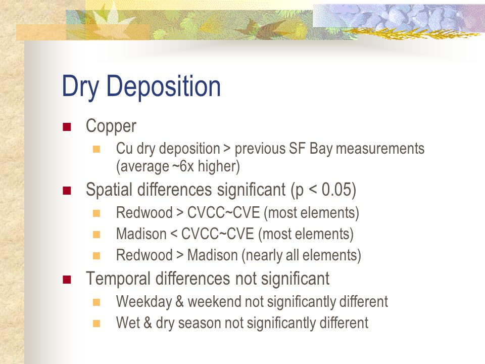 CV Dry Deposition Cu dry deposition average 18 µg/m 2 day (all sites & events)