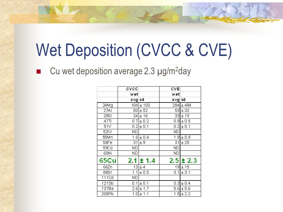Dry Deposition Copper Cu dry deposition > previous SF Bay measurements (average ~6x higher) Spatial differences significant (p < 0.05) Redwood > CVCC~CVE (most elements) Madison < CVCC~CVE (most elements) Redwood > Madison (nearly all elements) Temporal differences not significant Weekday & weekend not significantly different Wet & dry season not significantly different