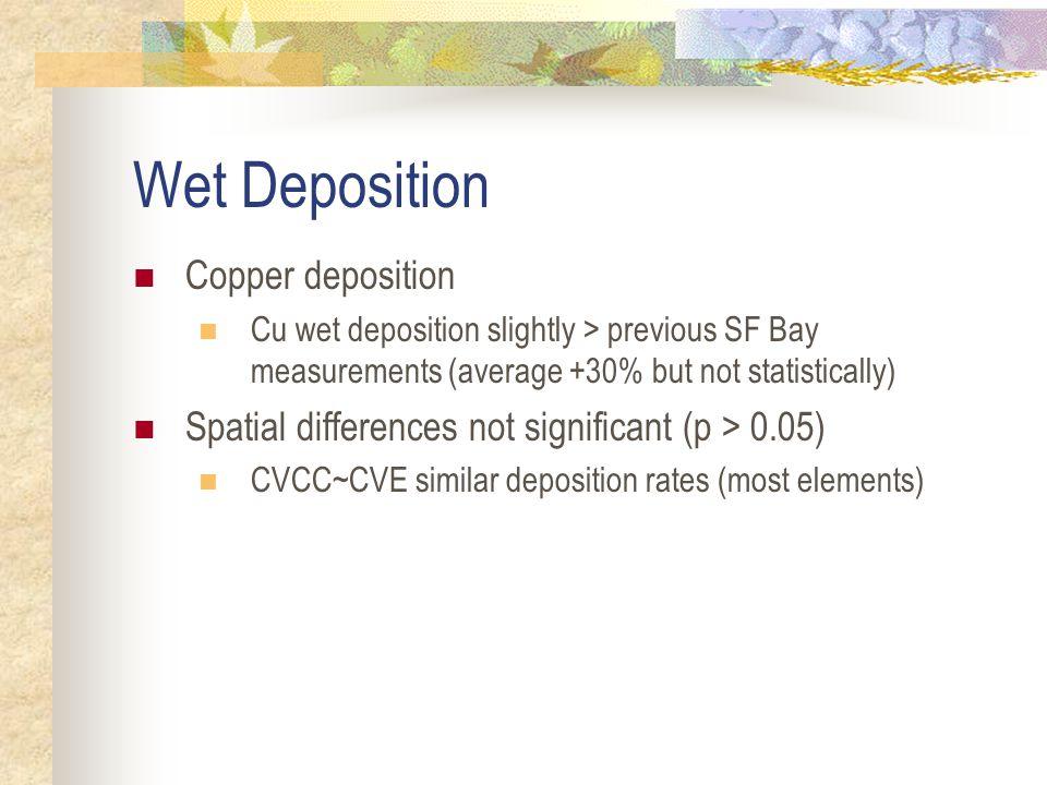 Wet Deposition (CVCC & CVE) Cu wet deposition average 2.3 µg/m 2 day